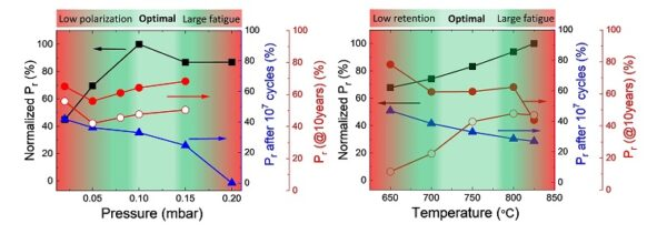 Fatigue and retention in the growth window of ferroelectric Hf0.5Zr0.5O2 thin films