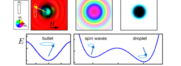 Magnetic droplet solitons featured
