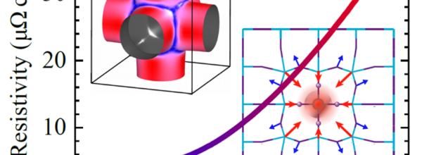 Electron–Phonon Coupling and Electron–Phonon Scattering in SrVO3